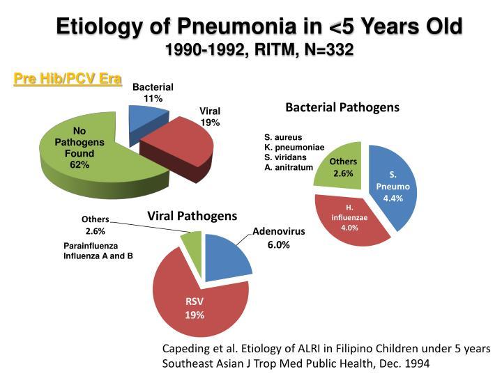 Etiology of Pneumonia in <5 Years Old
