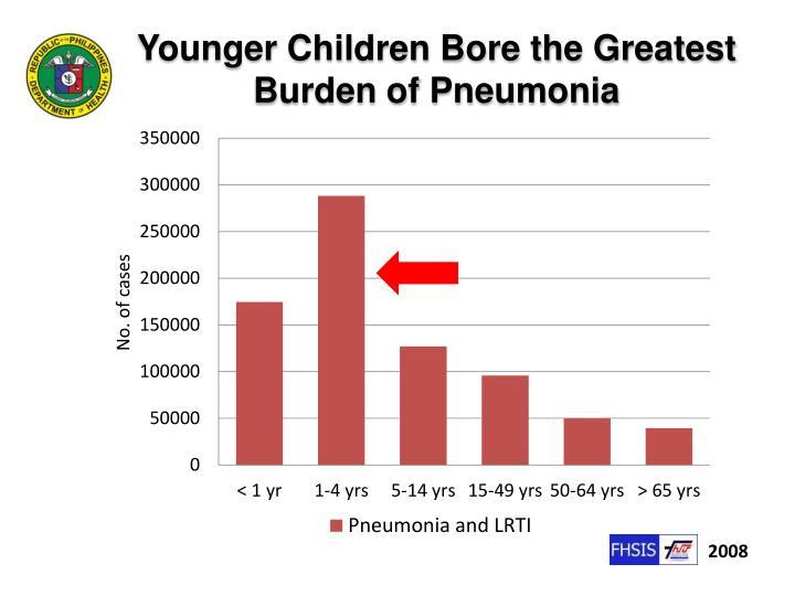 Younger Children Bore the Greatest Burden of Pneumonia