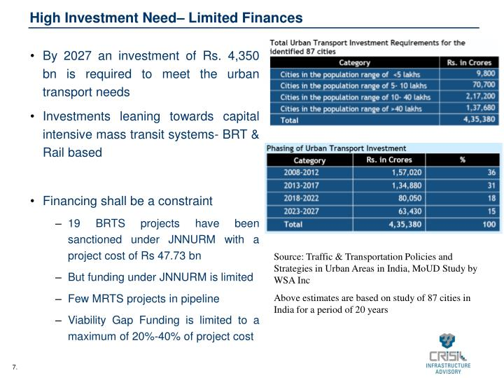 High Investment Need– Limited Finances