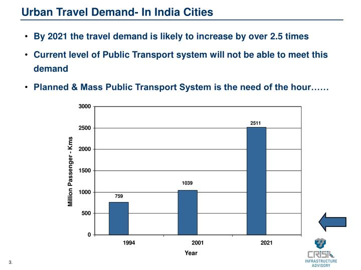 Urban travel demand in india cities