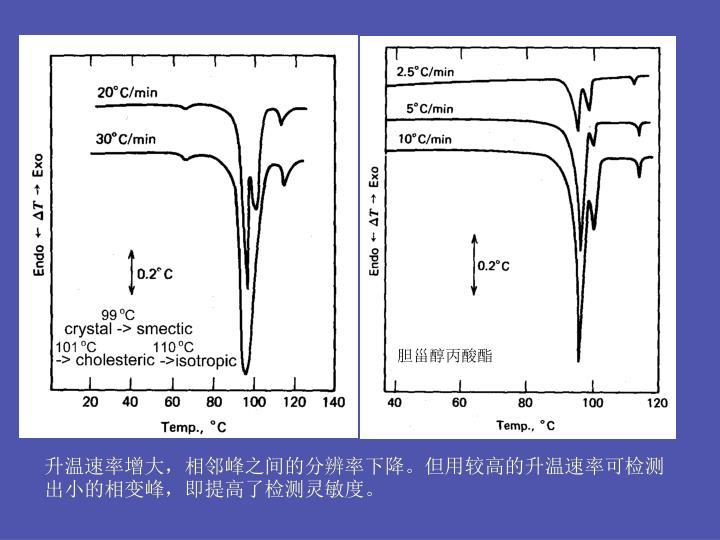 升温速率增大,相邻峰之间的分辨率下降。但用较高的升温速率可检测出小的相变峰,即提高了检测灵敏度。