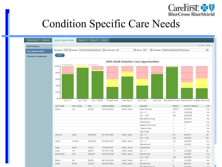 Condition Specific Care Needs