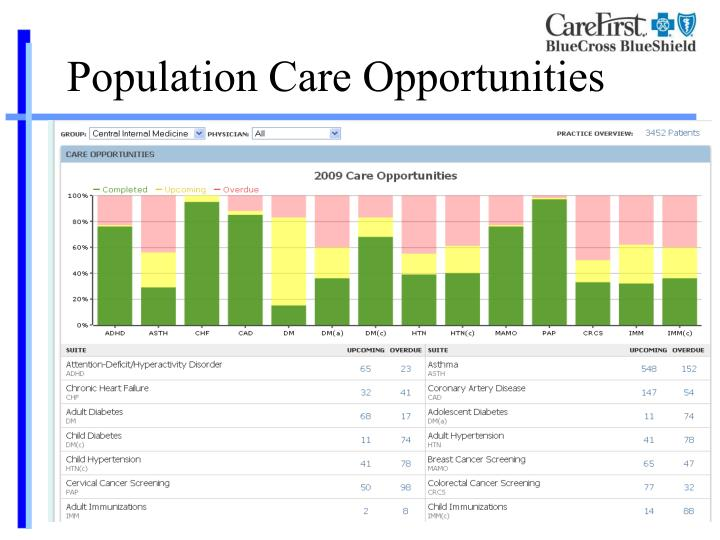 Population Care Opportunities