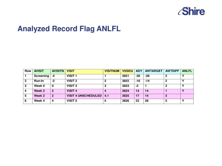 Analyzed Record Flag ANLFL