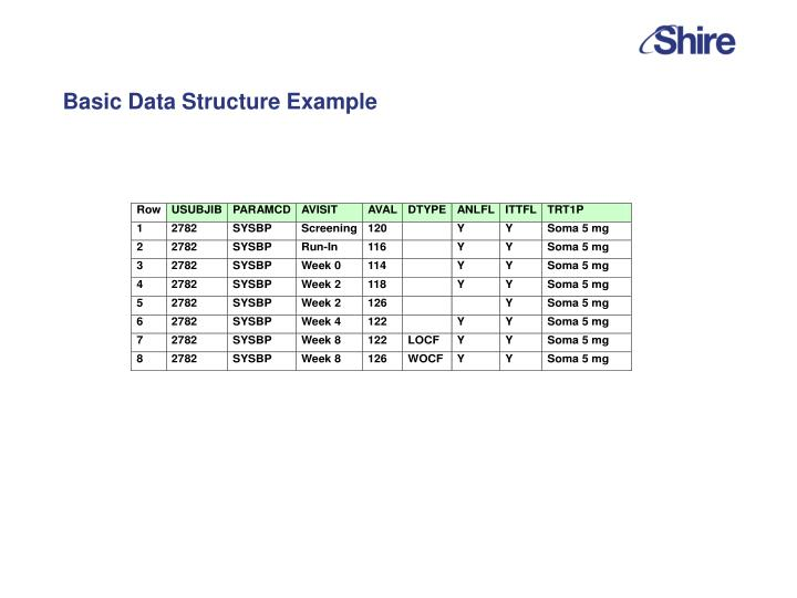 Basic Data Structure Example