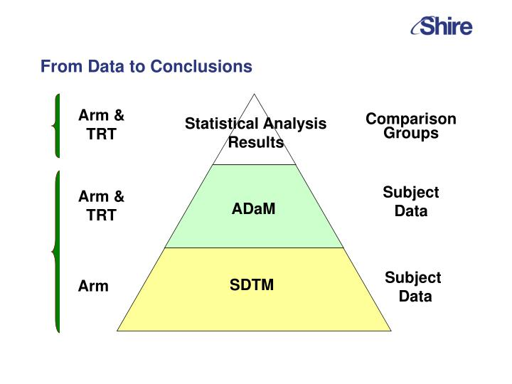 From Data to Conclusions