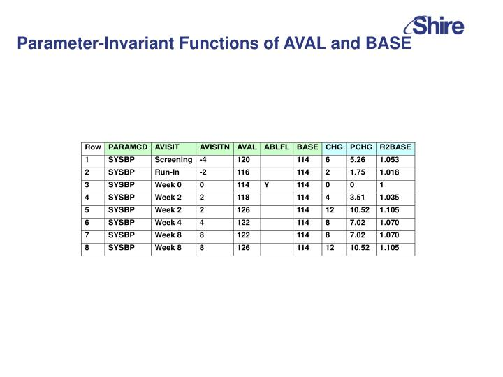 Parameter-Invariant Functions of AVAL and BASE