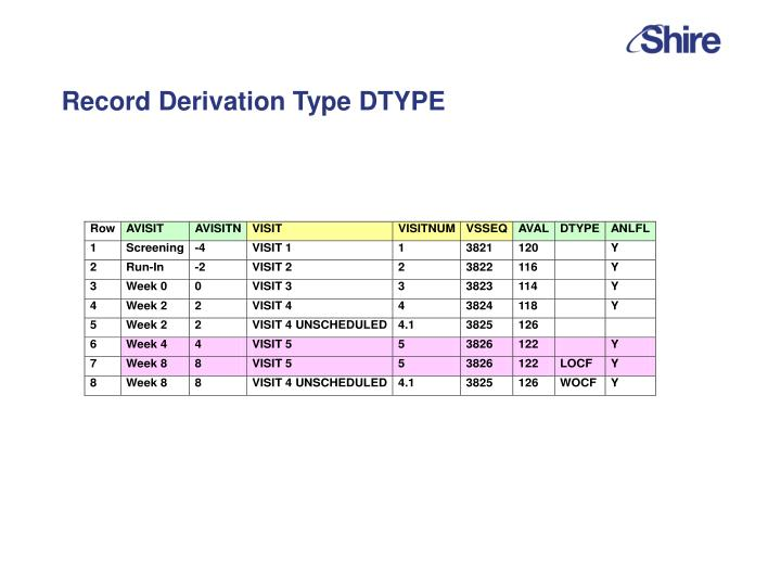 Record Derivation Type DTYPE