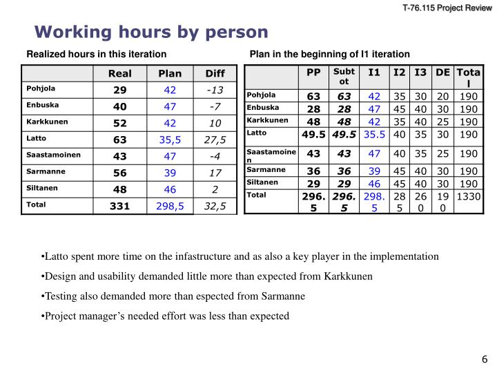 Working hours by person