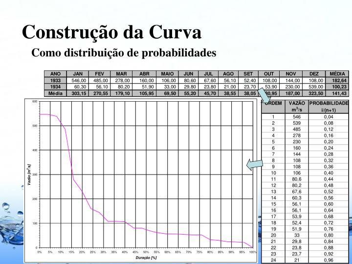 Construção da Curva