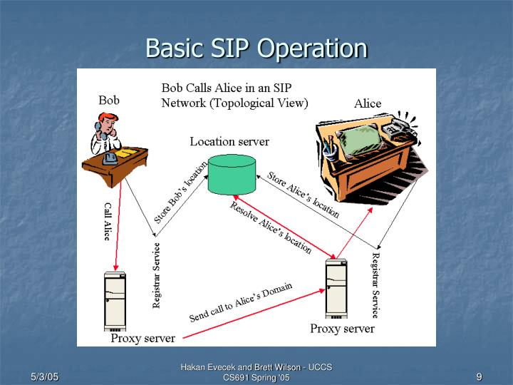 Basic SIP Operation