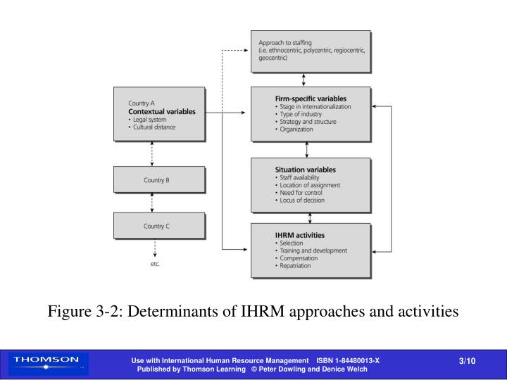 Figure 3-2: Determinants of IHRM approaches and activities