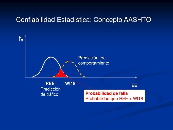 Confiabilidad Estadística: Concepto AASHTO
