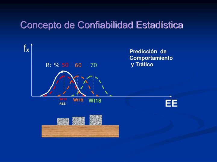 Concepto de Confiabilidad Estadística