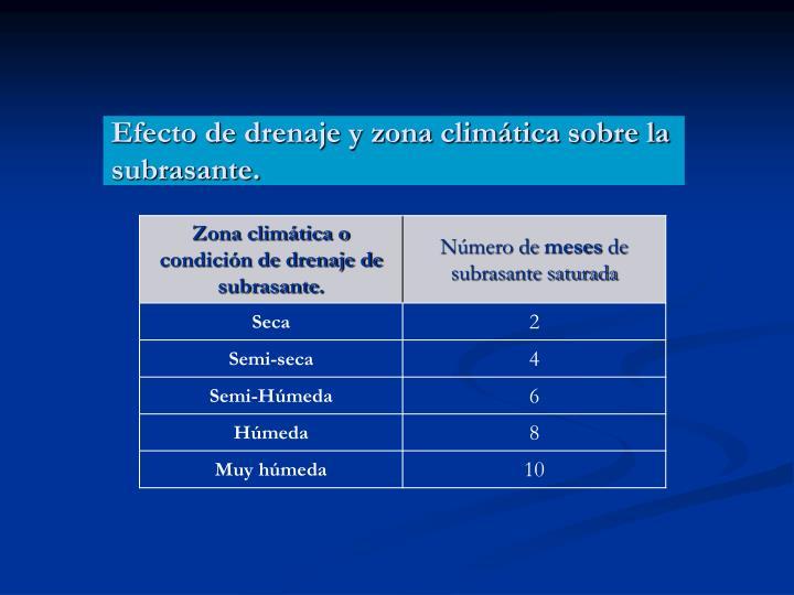 Efecto de drenaje y zona climática sobre la subrasante.