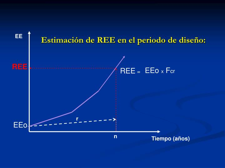 Estimación de REE en el periodo de diseño: