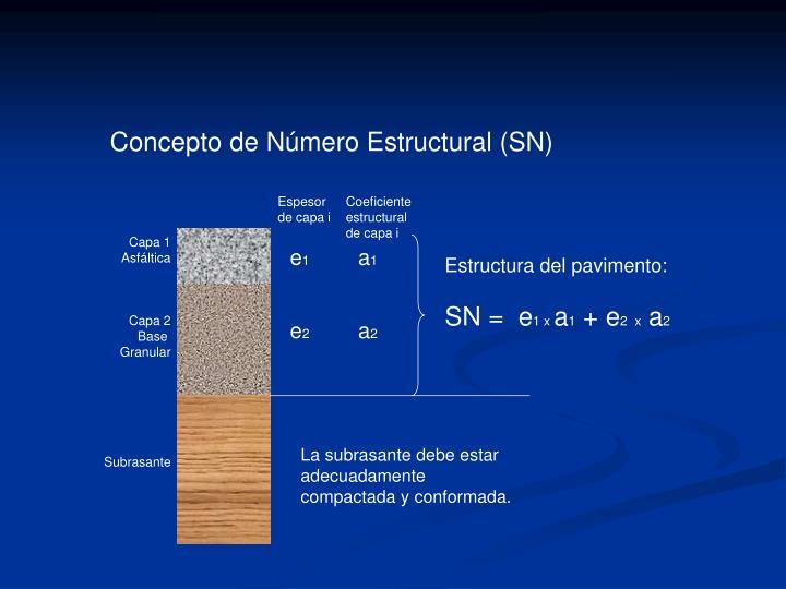 Concepto de Número Estructural (SN)