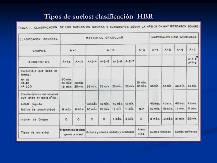 Tipos de suelos: clasificación  HBR
