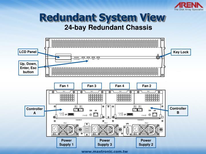 Redundant System View