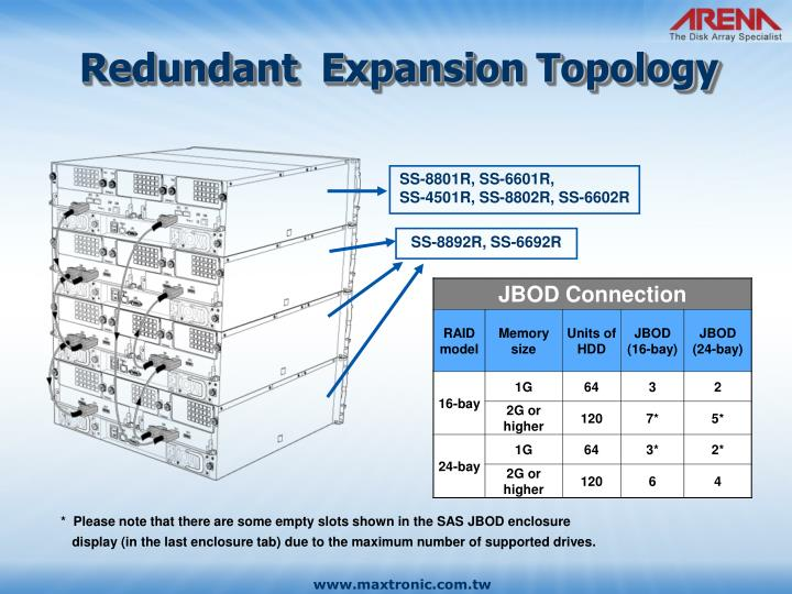 Redundant  Expansion Topology