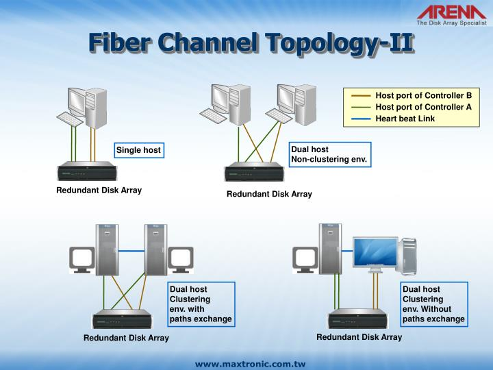Fiber Channel Topology-II