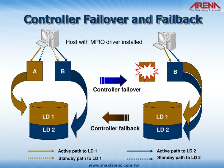 Controller Failover and Failback