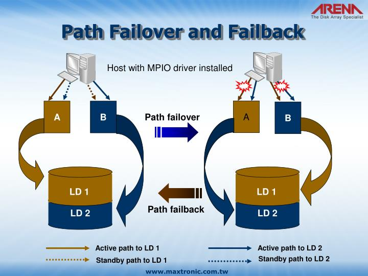 Path Failover and Failback