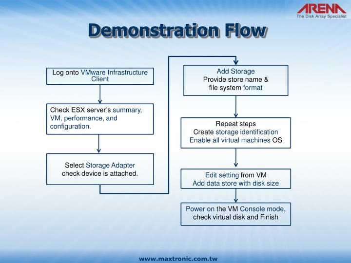 Demonstration Flow