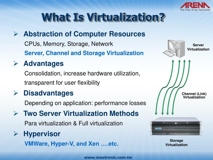 Channel (Link) Virtualization