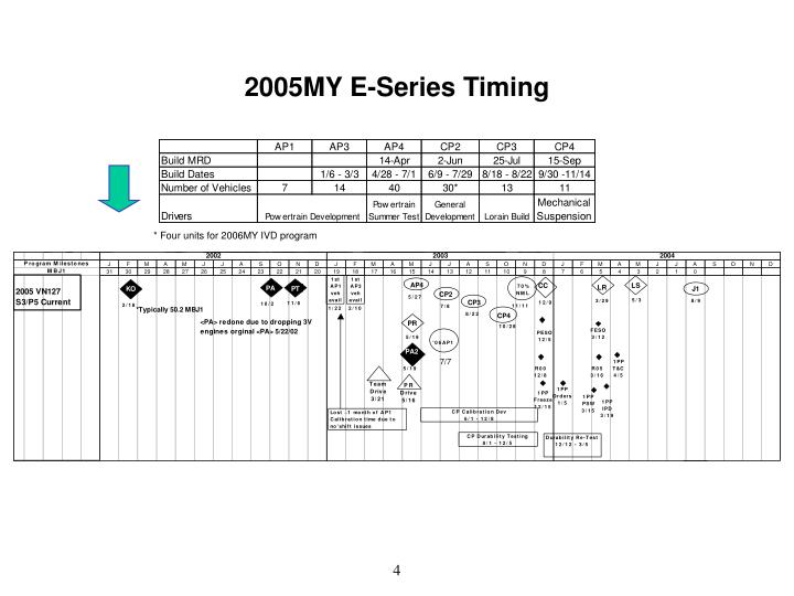2005MY E-Series Timing