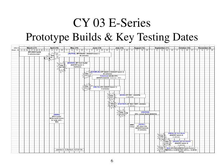 CY 03 E-Series