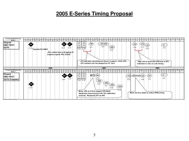 2005 E-Series Timing Proposal
