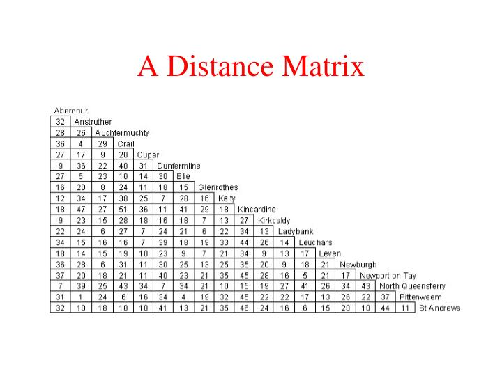 A Distance Matrix