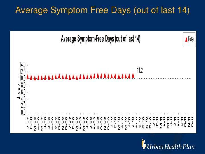 Average Symptom Free Days (out of last 14)