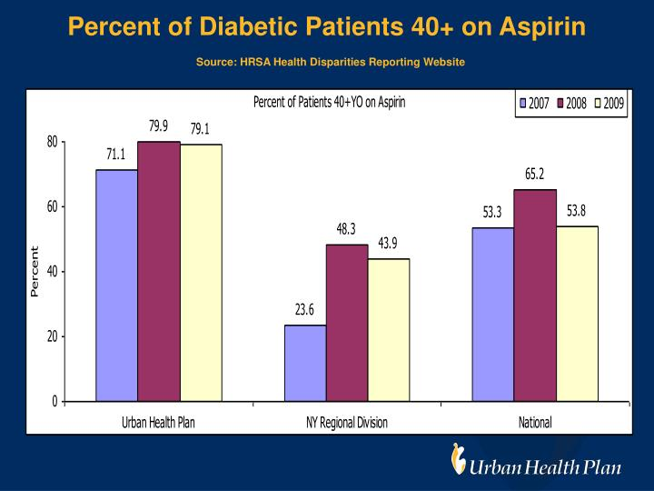 Percent of Diabetic Patients 40+ on Aspirin