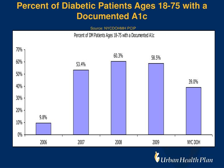Percent of Diabetic Patients Ages 18-75 with a Documented A1c
