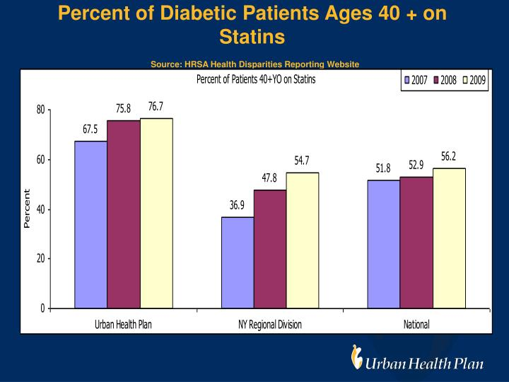 Percent of Diabetic Patients Ages 40 + on Statins