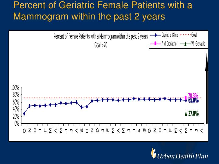 Percent of Geriatric Female Patients with a Mammogram within the past 2 years