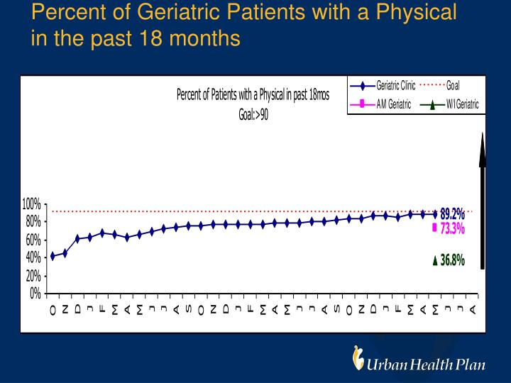 Percent of Geriatric Patients with a Physical in the past 18 months