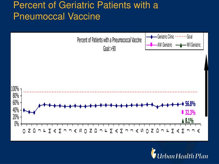 Percent of Geriatric Patients with a Pneumoccal Vaccine