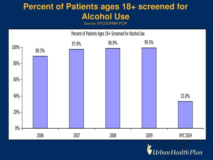 Percent of Patients ages 18+ screened for Alcohol Use