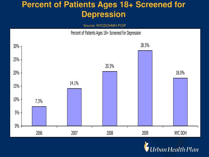 Percent of Patients Ages 18+ Screened for Depression