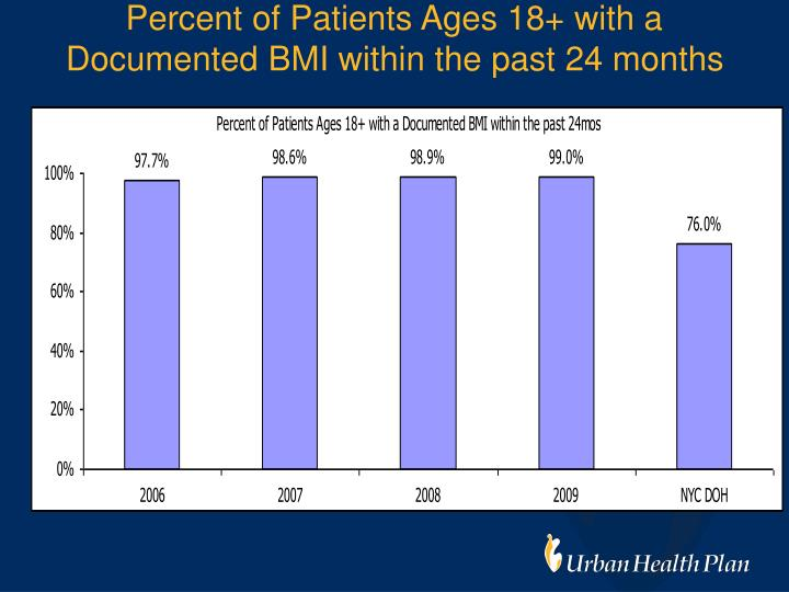 Percent of Patients Ages 18+ with a Documented BMI within the past 24 months