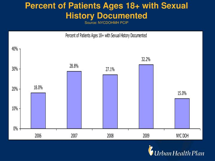 Percent of Patients Ages 18+ with Sexual History Documented