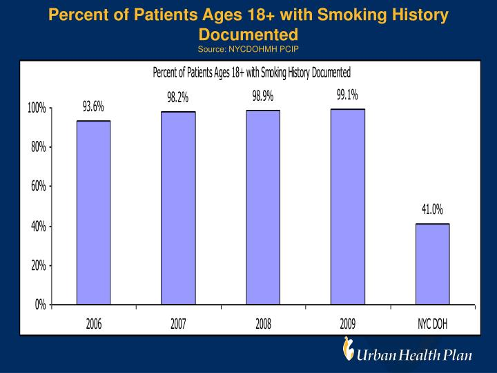 Percent of Patients Ages 18+ with Smoking History Documented