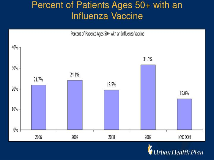 Percent of Patients Ages 50+ with an Influenza Vaccine
