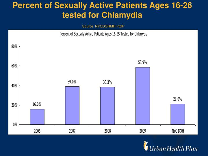 Percent of Sexually Active Patients Ages 16-26 tested for Chlamydia