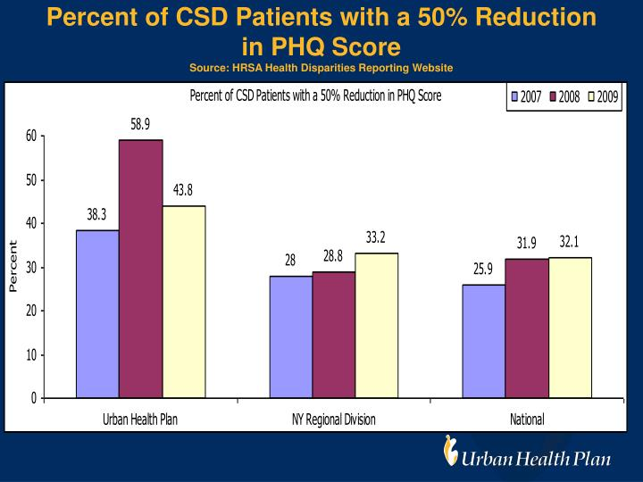 Percent of CSD Patients with a 50% Reduction in PHQ Score