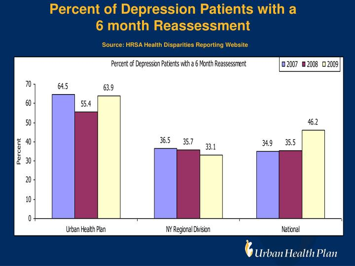Percent of Depression Patients with a