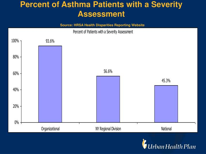 Percent of Asthma Patients with a Severity Assessment